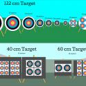 Archery Target Distance-Angle Equivalencies